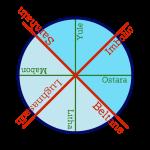 cross-quarters